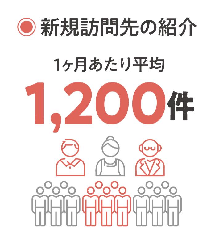新規訪問先の紹介1ヶ月あたり平均1,200件