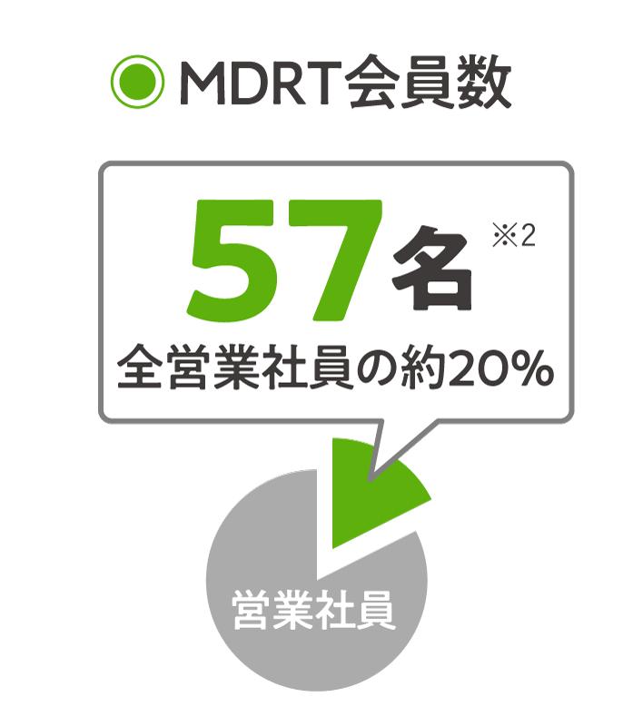 MDRT会員数57名全営業社員の約20%
